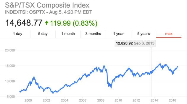 S&P TSX Composite